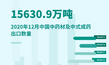 中药材行业数据分析:2020年12月中国中药材及中式成药出口达15630.9万吨