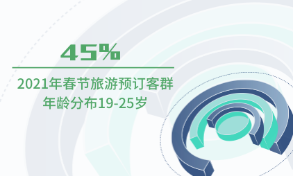 旅游行业数据分析:2021年春节45%旅游预订客群年龄分布19-25岁