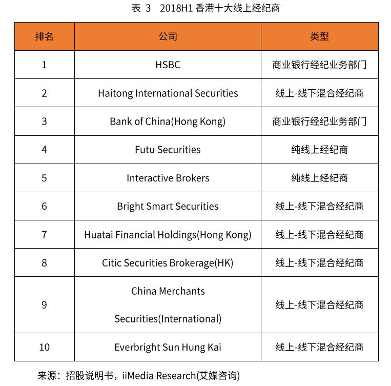 香港线上证券经纪业务市场