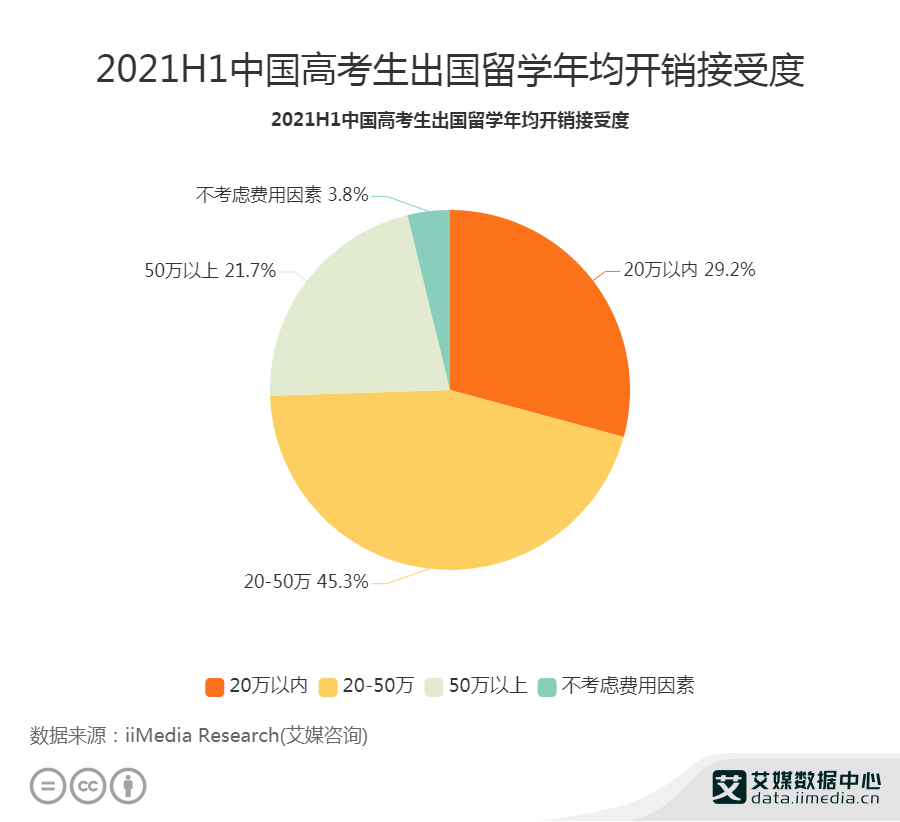 2021H1中国29.2%高考生出国留学年均开销接受度为20万以内