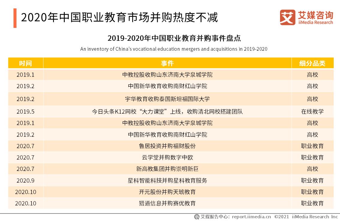 2020年中国职业教育市场并购热度不减