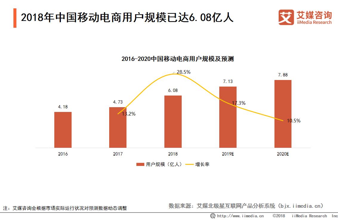 2018年中国移动电商用户规模达到6.08亿人