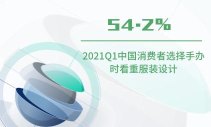 潮玩行业数据分析:2021Q1中国54.2%消费者选择手办时看重服装设计