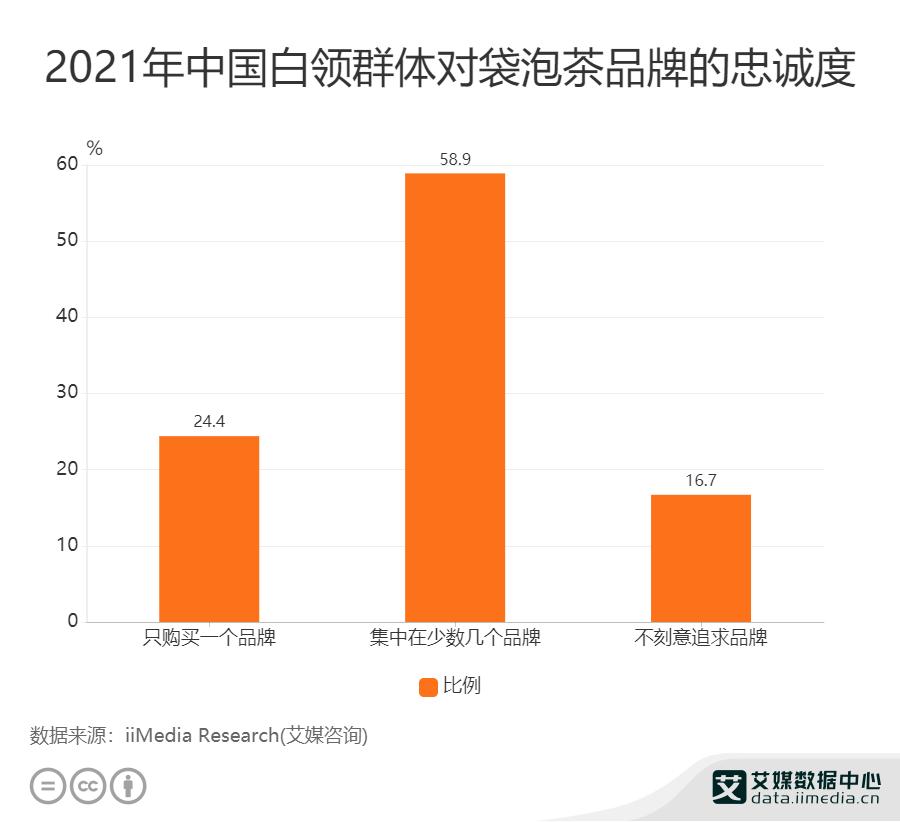 2021年中国白领群体对袋泡茶品牌的忠诚度