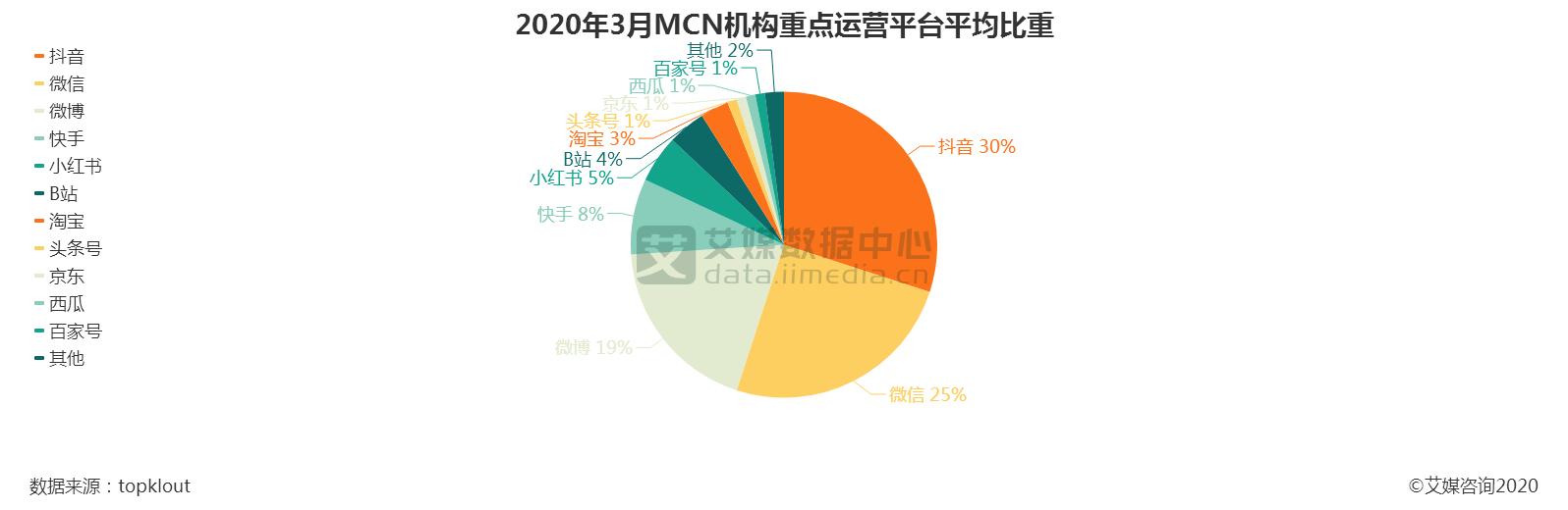 2020年3月MCN机构重点运营平台平均比重