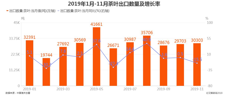 2019年1-11月茶叶出口数量及增长率