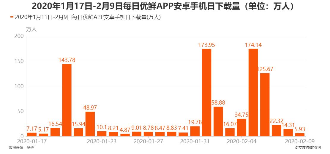 2020年1月17日-2月9日每日优鲜APP安卓手机日下载量