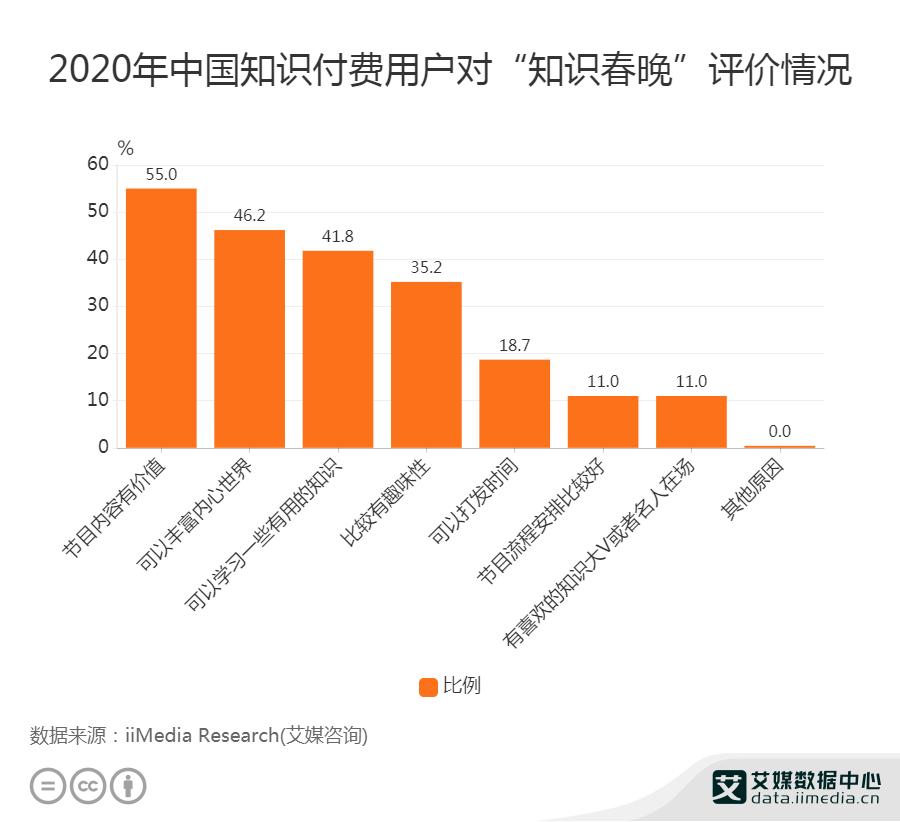 """2020年中国知识付费用户对""""知识春晚""""评价情况"""