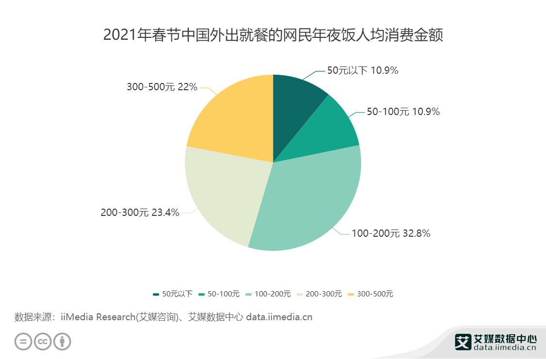 2021年春节中国外出就餐的网民年夜饭人均消费金额