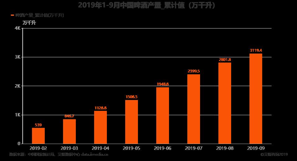 1-9月中国啤酒产量达3119.4万千升