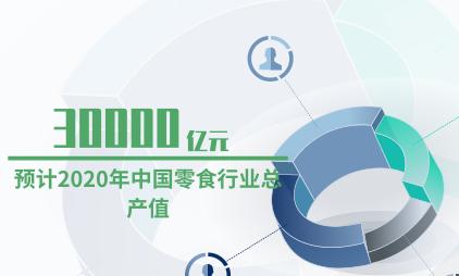 零食行业数据分析:预计2020年中国零食行业总产值为30000亿元