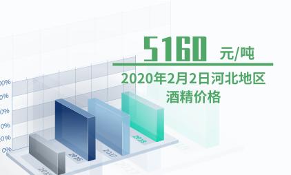 酒精行业数据分析:2020年2月2日河北地区酒精价格为5160元/吨