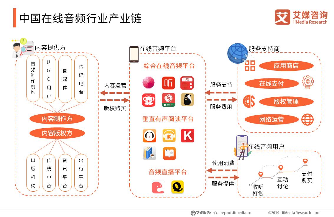 中国在线音频行业产业链