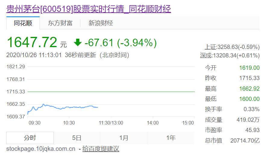 贵州茅台股价走势