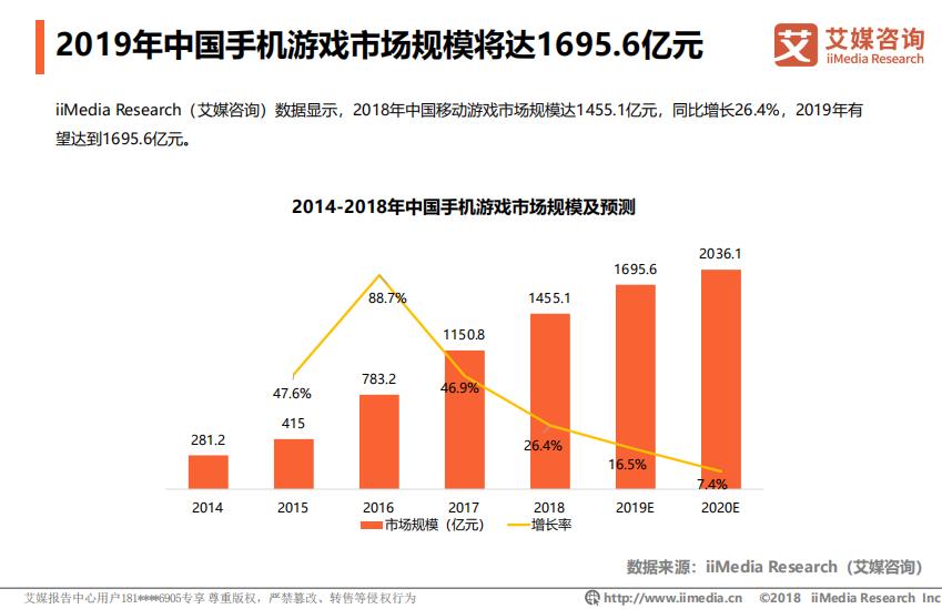 2019年中国手机游戏市场规模将达1695.6亿元