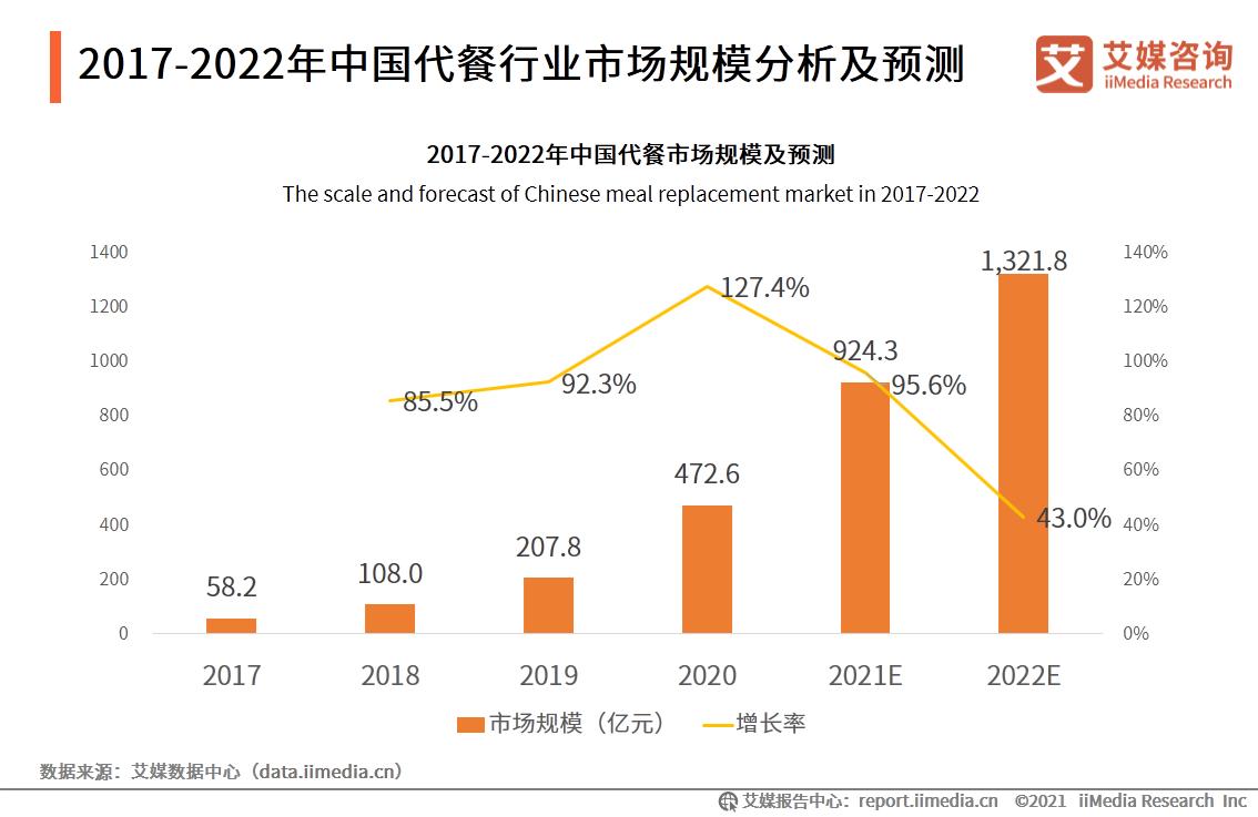 2017-2022年中国代餐行业市场规模分析及预测