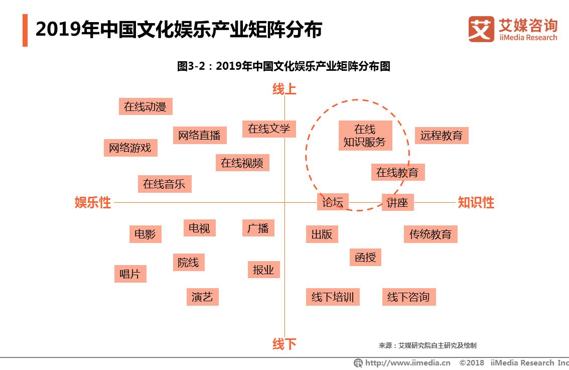 2019年中国文化娱乐产业矩阵分布