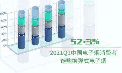 电子烟行业数据分析:2021Q1中国52.3%消费者选购换弹式电子烟