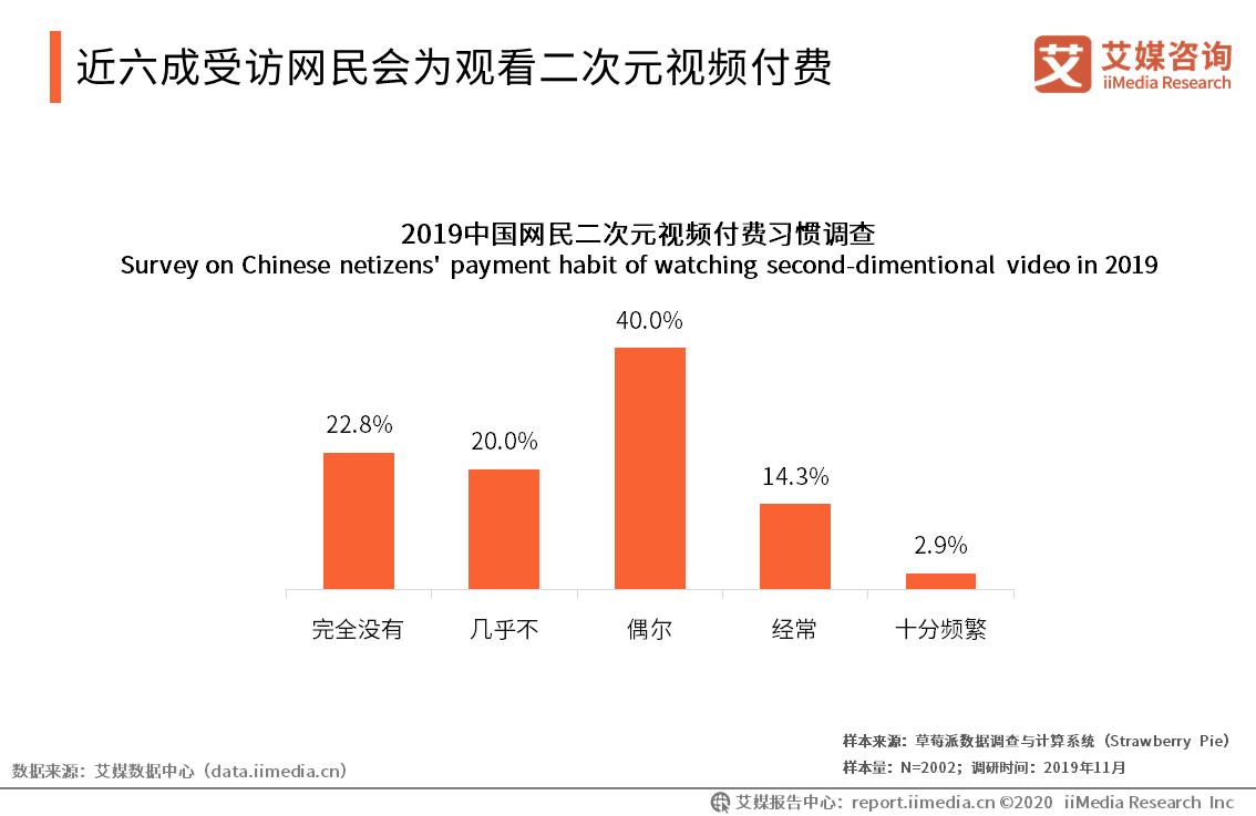 近六成受访网民会为观看二次元视频付费