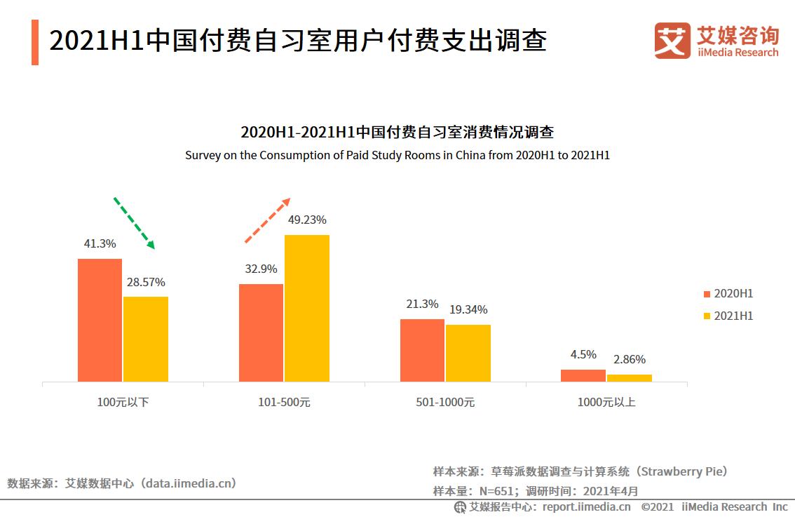 2021H1中国付费自习室用户付费支出调查