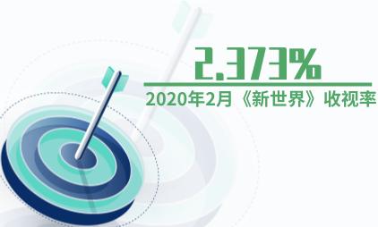 电视剧行业数据分析:2020年2月《新世界》收视率为2.373%