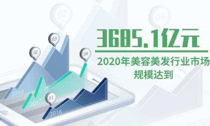 美容美发行业数据:2020年美容美发行业市场规模将达3685.1亿元