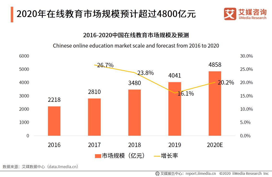 2020年在线教育市场规模预计超过4800亿元