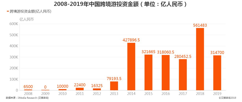 2008-2019年中国跨境游投资金额
