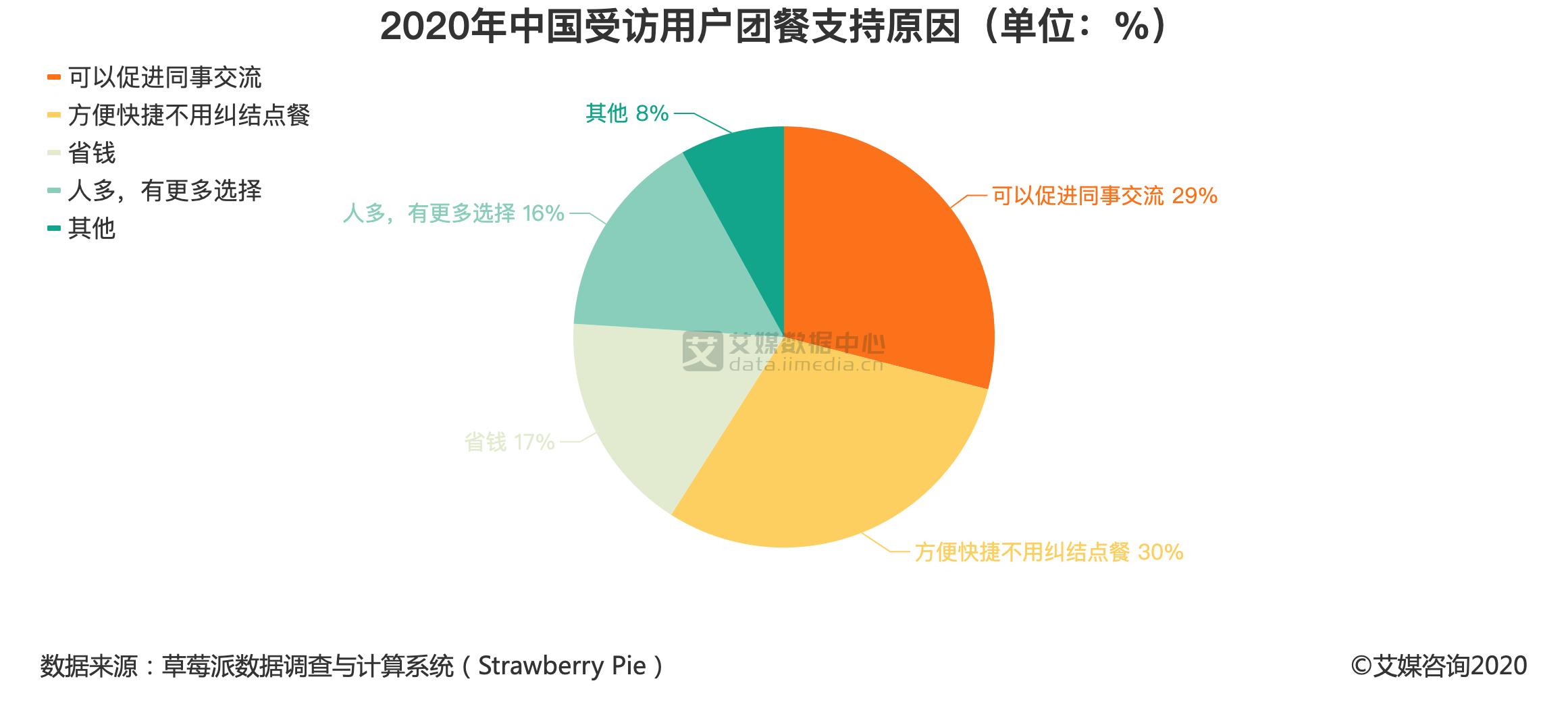 2020年中国受访用户团餐支持原因(单位:%)