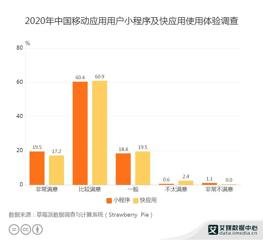 2020年中国移动应用用户小程序及快应用使用体验调查