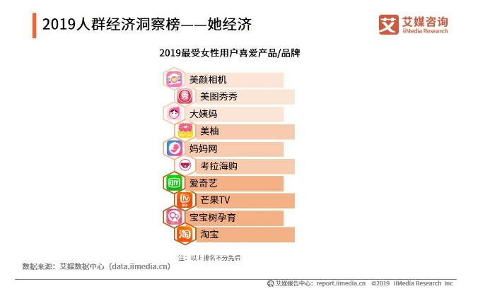 女性成消费主力军:2019中国她经济发展现状与用户行为分析