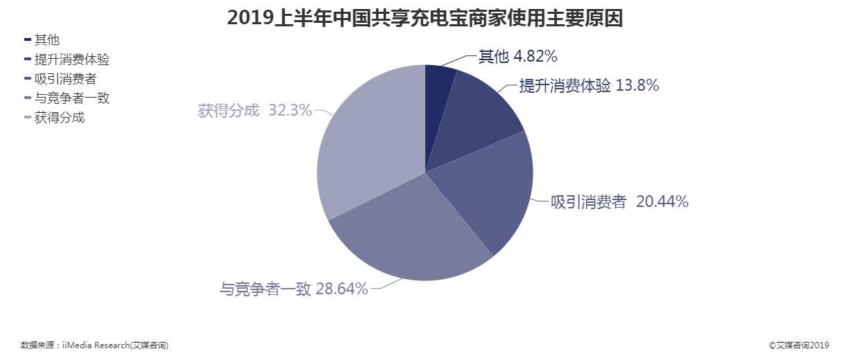 2019上半年中国共享充电宝商家使用主要原因