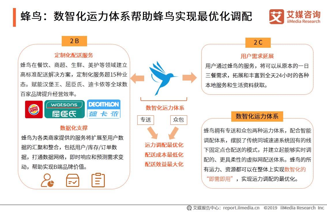 蜂鸟:数智化运力体系帮助蜂鸟实现最优化调配