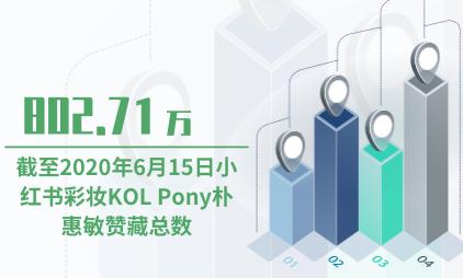 彩妆行业数据分析:截至2020年6月15日小红书彩妆KOL Pony朴惠敏赞藏总数为802.71万
