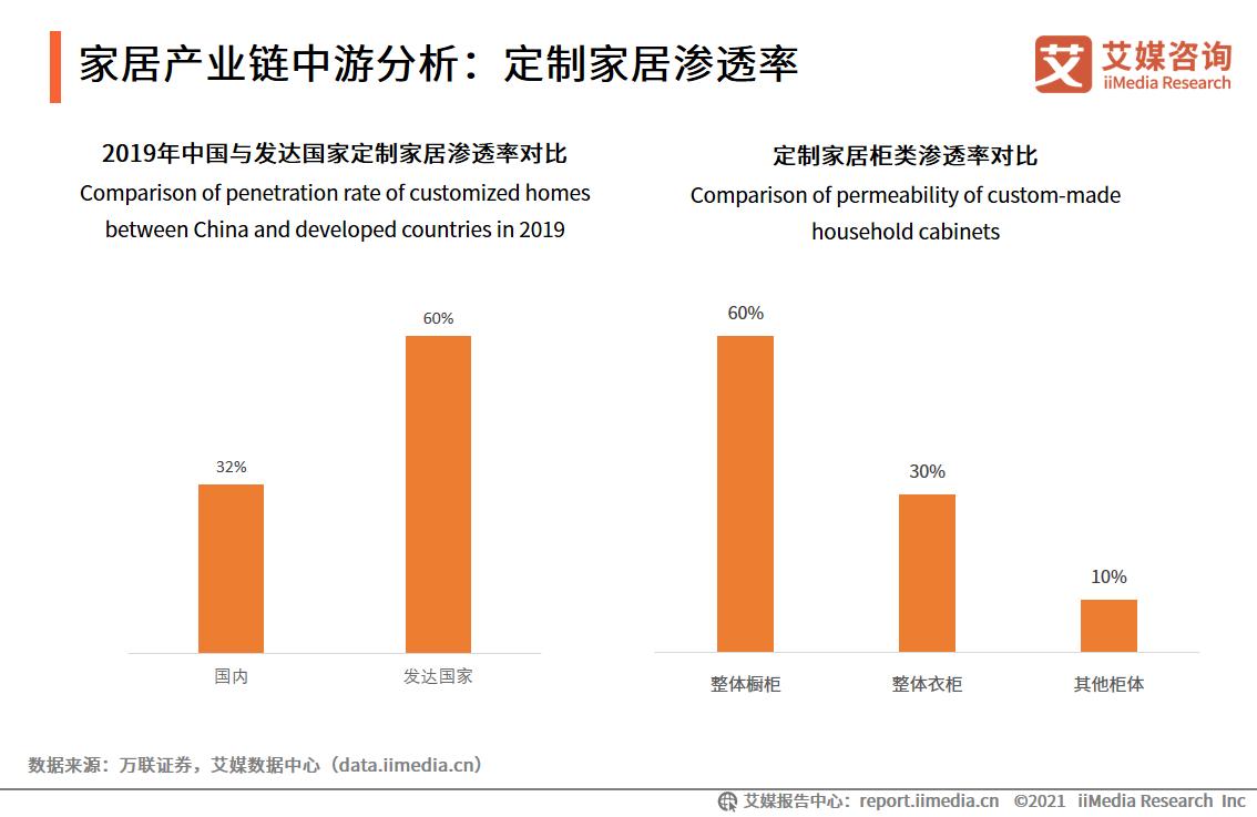 家居产业链中游分析:定制家居渗透率
