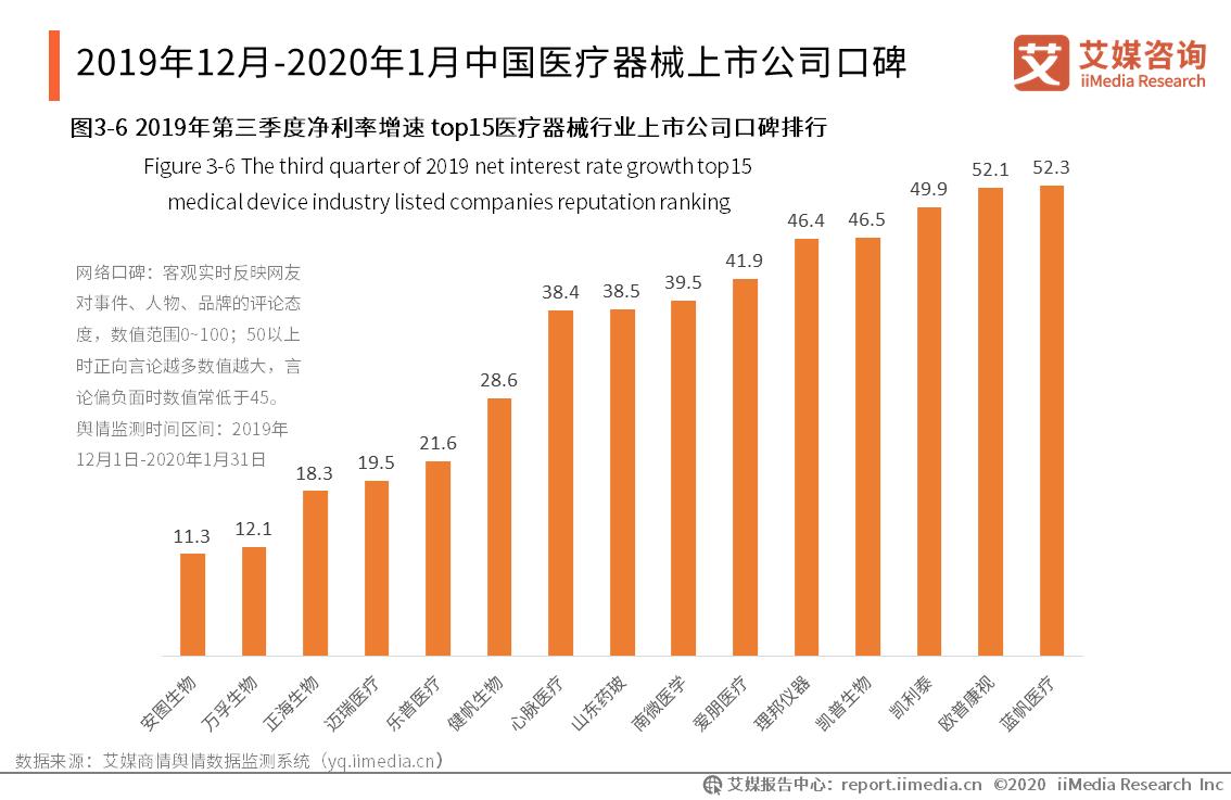 2019年12月-2020年1月中国医疗器械上市公司口碑