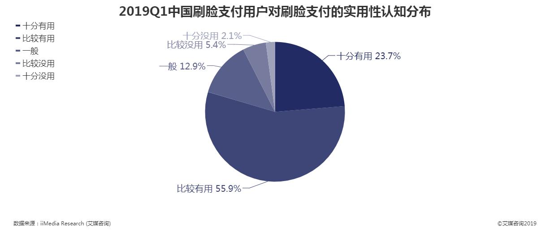 2019Q1中国刷脸支付用户对刷脸支付的实用性评价