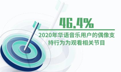 文娱行业数据分析:2020年46.4%华语音乐用户的偶像支持行为为观看相关节目