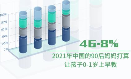 早教行业数据分析:2021年中国46.8%的90后妈妈打算让孩子0-1岁上早教