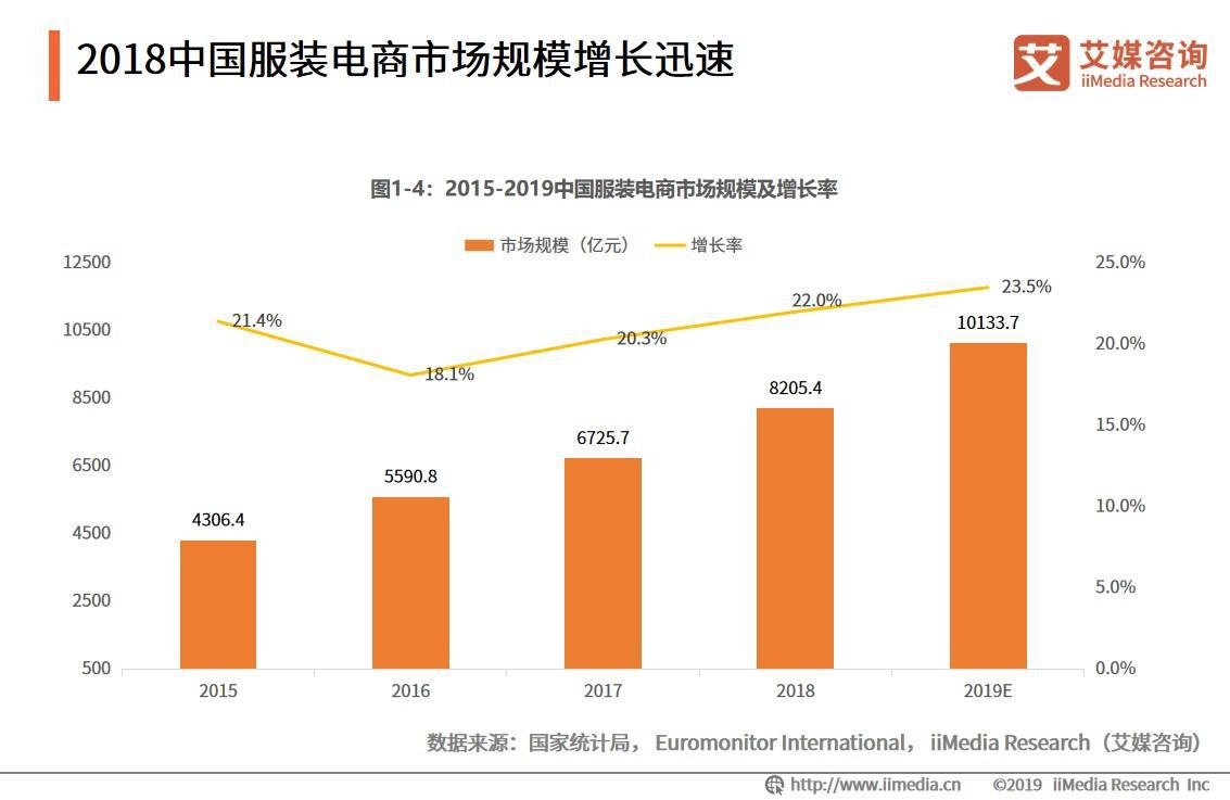 服装电商报告:2019市场规模将破万亿元大关,网红服装电商继续强势发力