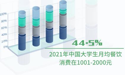 餐饮行业数据分析:2021年中国44.5%大学生月均餐饮消费在1001-2000元