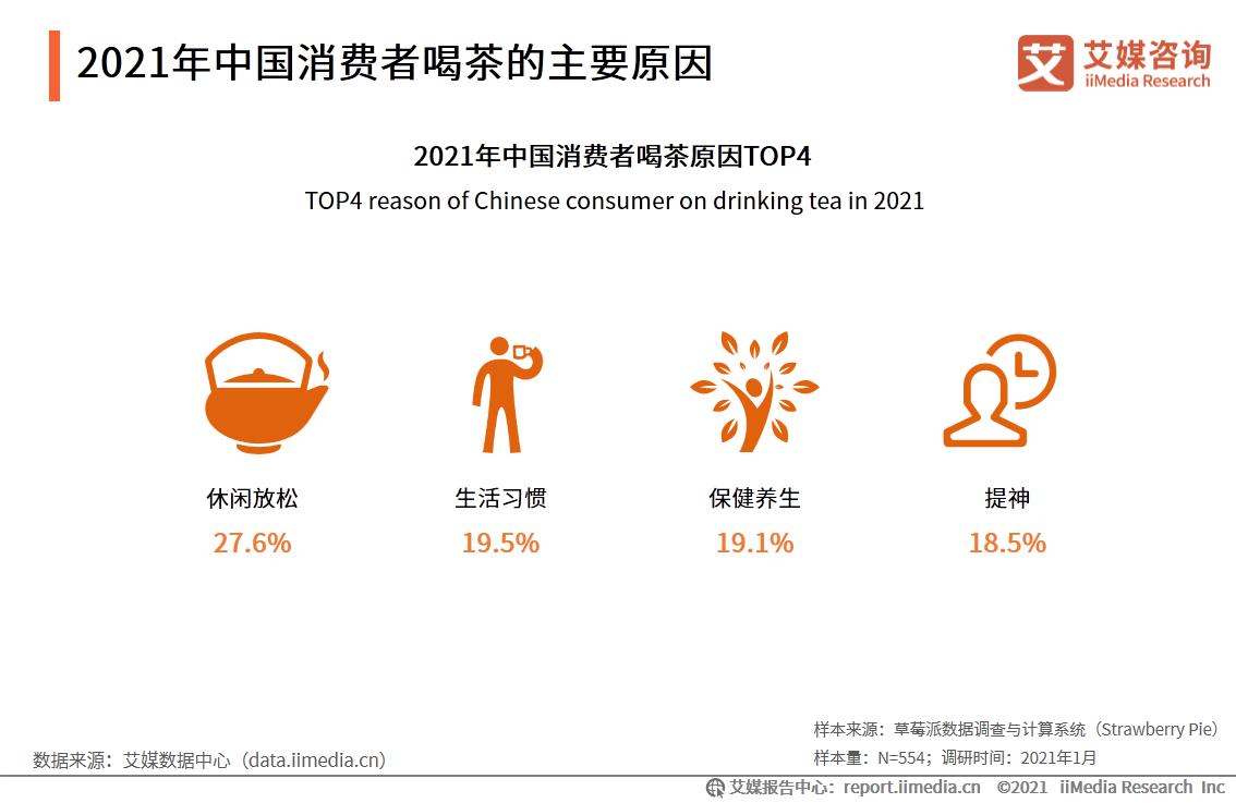 2021年中国消费者喝茶的主要原因