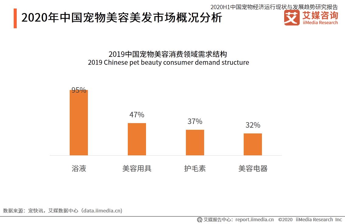 2020年中国宠物美容美发市场概况分析