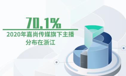 MCN机构数据分析:2020年嘉尚传媒旗下70.1%的主播分布在浙江