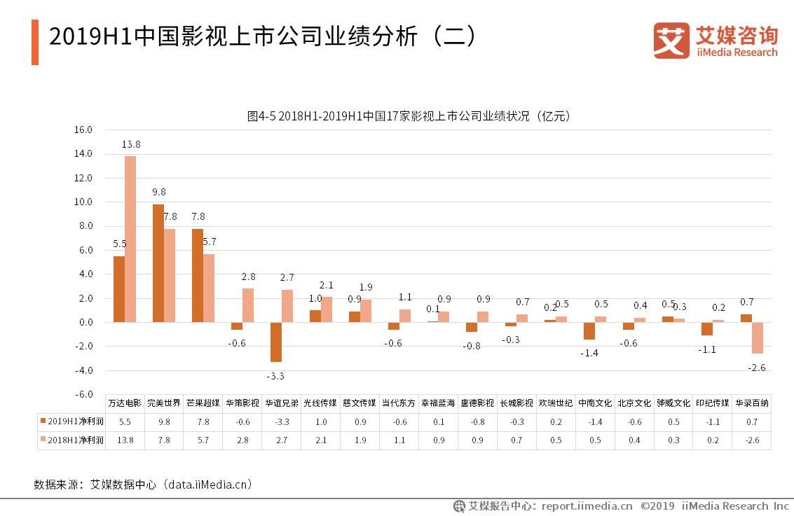 中国电影产业数据分析:2018H1-2019H1影视上市公司业绩整体低迷,其中近半数亏损