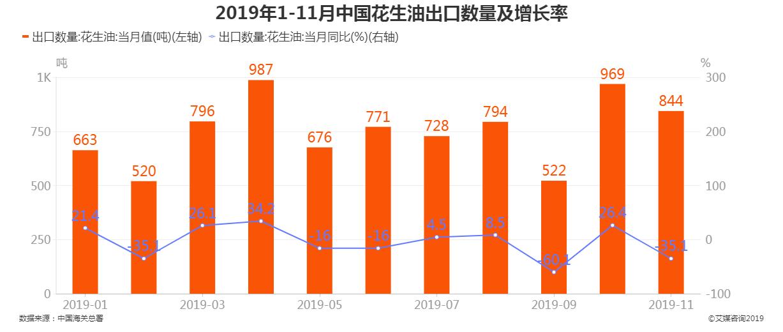 2019年1-11月中国花生油出口量及增长率