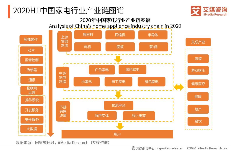 2020H1中国家电行业产业链图谱