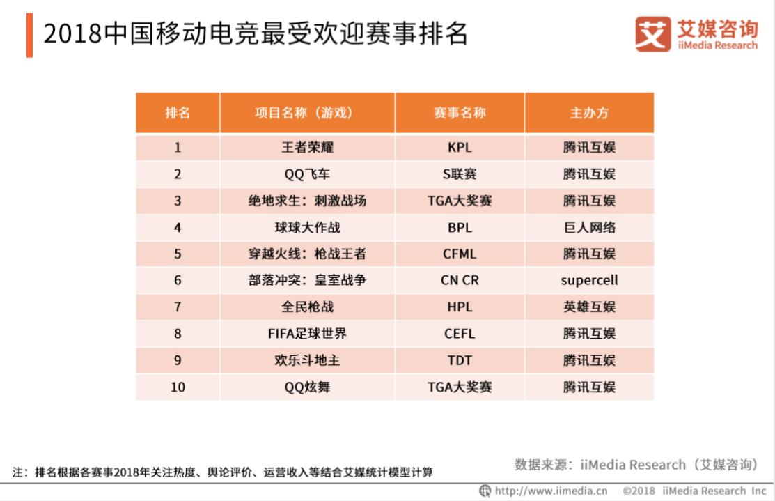 2018中国移动电竞最受欢迎赛事排名:王者荣耀、球球大作战等上榜