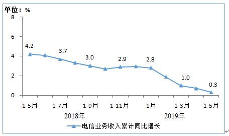 2019年1-5月我国电信业务收入累计达5590亿元,同比增长0.3%