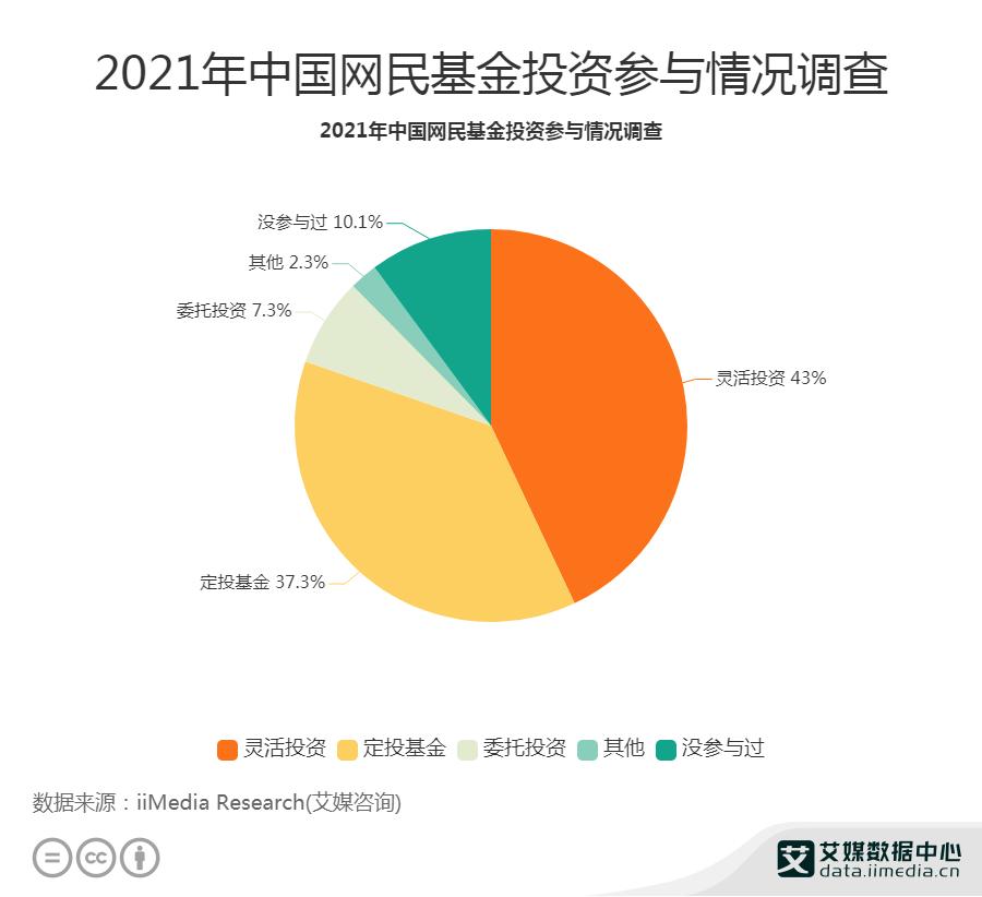 2021年中国网民基金投资参与情况调查